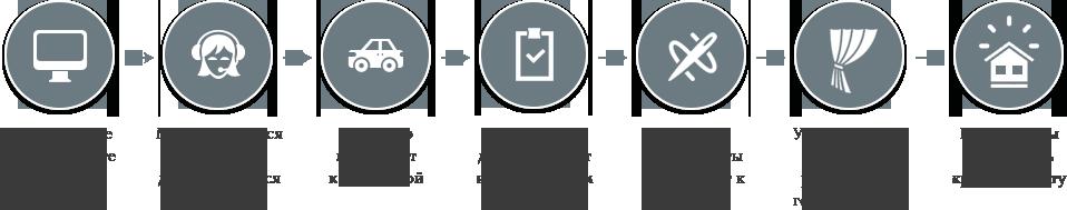 Ткани Good - Как мы работаем с клиентами